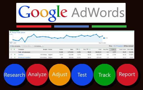 publicidad para empresas google adwords